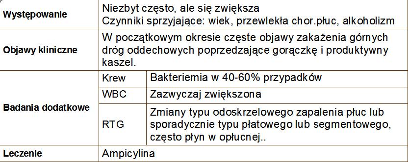 Bakterie G(–) tlenowe Haemophilus influenzae