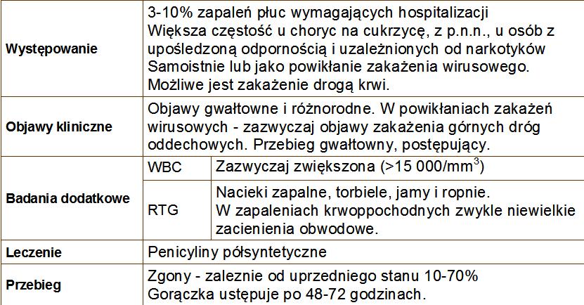Bakterie G(+)   Staphylococcus aureus