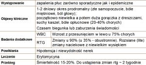 Bakteryjne zapalenie płuc Legionella pneumophilla i jej podobne