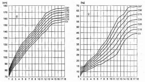 Siatki centylowe wysokości i masy ciała u dziewcząt