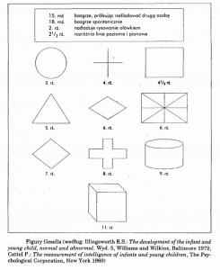 Test rysunku człowieka Goodenough i Harrisa figury